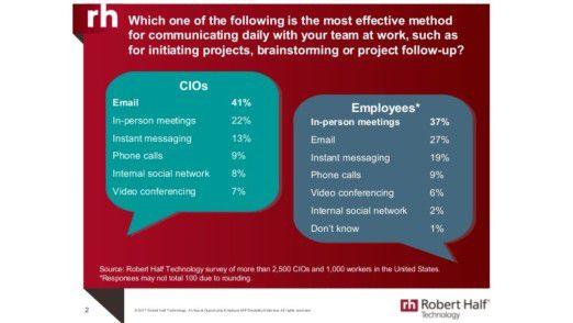 CIOs setzen bei der Nutzung von Tools für die Kommunikation andere Prioritäten.