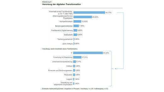 Die meisten Unternehmen verorten die Digitalisierung in einer Abteilung, oft in der IT.