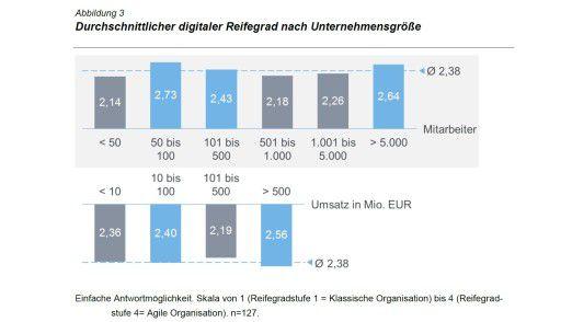Die Unternehmensgröße spielt nach den Zahlen von Kienbaum keine entscheidende Rolle bei der Digitalisierung.