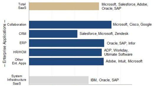 Enterprise SaaS Wachstum und Markführer in Q2 2017.
