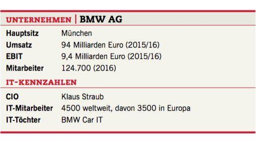 Kennzahlen der BMW AG