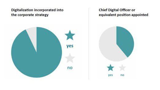 Fast alle Unternehmen erklären, über eine Digitalisierungsstrategie zu verfügen, doch nur 40 Prozent setzen einen Chief Digital Officer (CDO) ein.