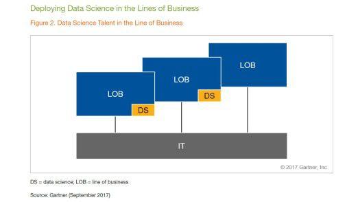 Die Mehrheit der Unternehmen beschäftigt Data Scientists in den jeweiligen Fachabteilungen. Laut Gartner sollte der CIO diese Scientists kontaktieren und mit Ressourcen unterstützen.