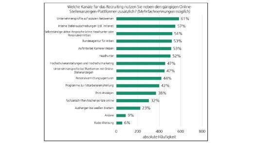 Neben klassischen Online-Stellenbörsen nutzen Personaler viele weitere Kanäle beim Recruiting.