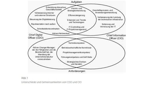 Die Rollen von CIO und CDO überschneiden sich stark, wie René Riedl und Manuela Walchshofer von der University of applied science Upper Austria feststellen.