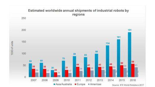 Der World Robotics Report verzeichnet beim Absatz von Robotern lediglich 2009 einen sichtbaren Einbruch.