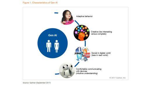 """Die Jahrgänge ab 2010 - jetzt noch im Kindergarten - sind für den US-Marktforscher Gartner die """"Generation AI"""" (Artificial Intelligence)."""