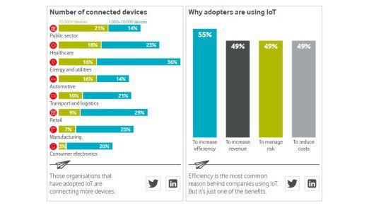 Energieversorger verfügen laut Vodafones IoT-Barometer über besonders viele vernetzte Geräte.