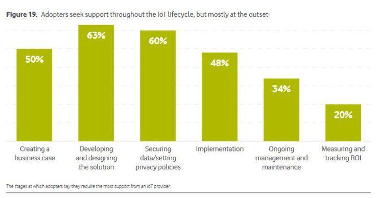 Unternehmen brauchen bei ihren IoT-Projekten externen Rat.