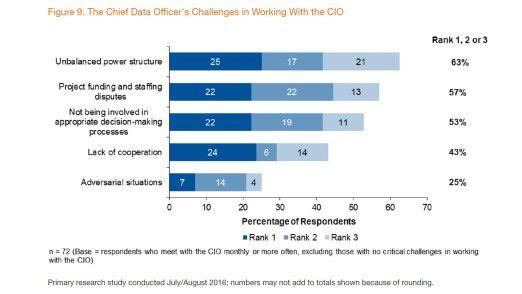 CDOs nennen einige Probleme im Umgang mit dem CIO.