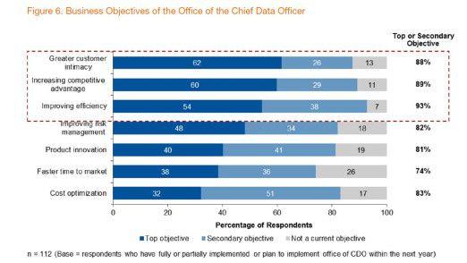 Die Rolle und damit auch das Aufgabenfeld eines CDO sind noch nicht ausgereift. Gartner appelliert an jetzige und künftige Digitalisierungsverantwortliche, Skills in Sachen Kommunikation, Kooperation und Konsensbildung auszubauen.
