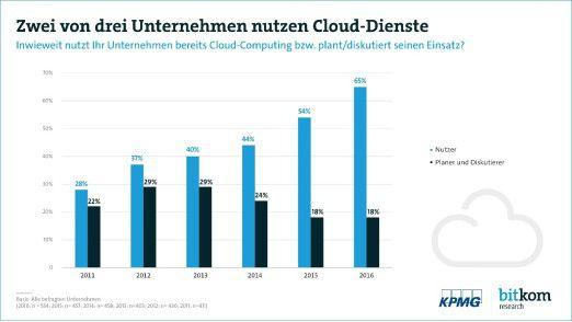 In Deutschland nutzten bereits Ende 2016 zwei Drittel der Unternehmen mindestens einen Cloud-Service.