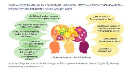 Lünendonk hat aus den Gesprächen mit 29 Anbietern einige Zitate ausgewählt, die zeigen, wie vielfältig IT-Sourcingberatung heute sein muss.