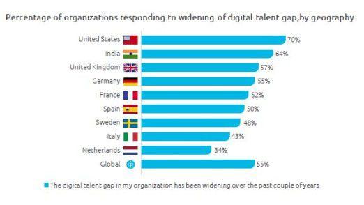 Laut Capgemini-Studie spüren niederländische Firmen den Mangel an digitalen Talenten am wenigsten.