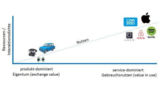 Abb. 1: Paradigmenwechsel: von der Produkt- zur Servicedominanz