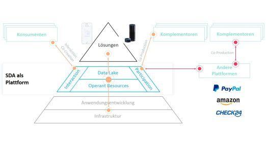 Abb. 4: Service Dominierte Architektur (SDA) als Plattform (Quelle: SDA SE)