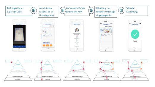 Abb. 5: Beispiel einer Rechnungs-App mit Einbindung von Außendienstpartnern