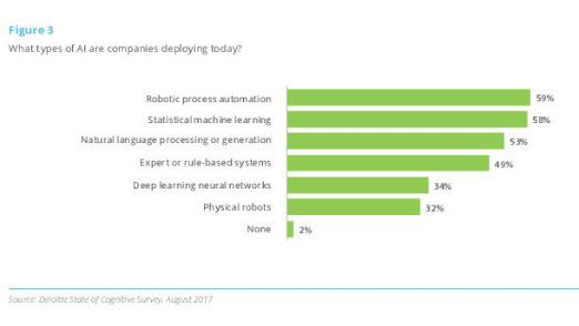 Die meisten Unternehmen nutzen KI zur Robotergestützten Prozessautomatisierung.