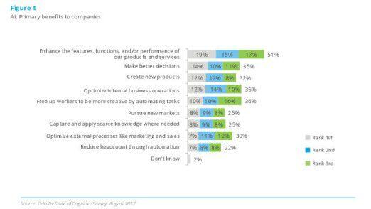 Die meisten Unternehmen versprechen sich von KI-Anwendungen vor allem, dass sie ihre Produkte und Services schnell und nachhaltig verbessern.