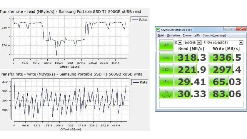 Samsung Portable SSD T1 500GB mit dem UASP-Treiber: Datenraten beim sequenziellen (links) sowie zufälligen Lesen und Schreiben.