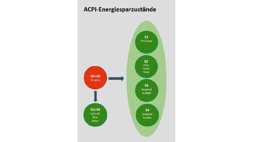 ACPI-Stromsparzustände: Die Leistungsaufnahme der Zustände S1 bis S4 sinkt mit höherer Zahl, bei S4 liegt sie praktisch bei null.