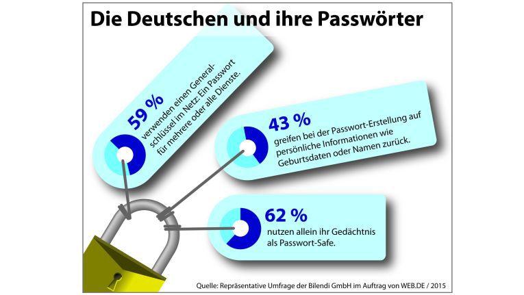 Studie von web.de: So ticken die Deutschen, wenn es um ihre Passwörter geht.