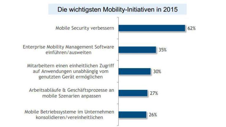 Die mobile Absicherung steht für deutsche Unternehmen ganz oben auf der Liste. Quelle: IDC