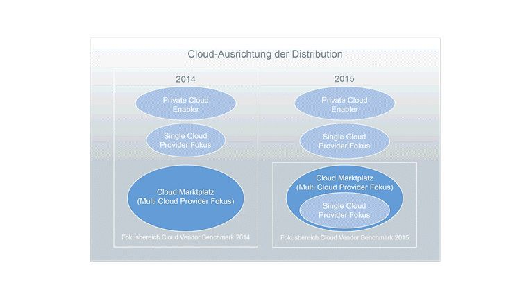 Cloud-Ausrichtung der Distribution 2014 und 2015. Quelle: Experton Group AG, 2015.
