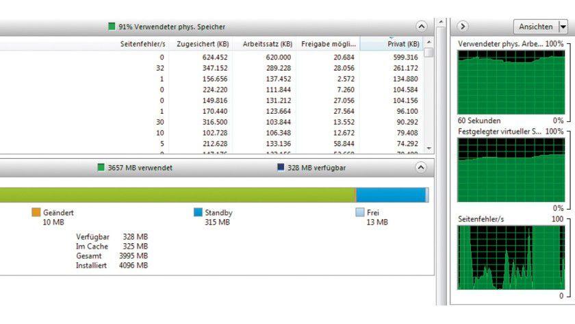 Im Ressourcenmonitor von Windows erkennen Sie, ob der Arbeitsspeicher im Rechner ausreicht. Häufen sich die Seitenfehler, ist RAM-Ausbau angesagt.