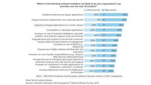 Welche dieser Software-Initiativen werden in den im nächsten Jahr wahrscheinlich erste Priorität genießen? (Mit BT meint Forrester Business Technologies - Initiativen, die eher von den Fachabteilungen ausgehen werden).