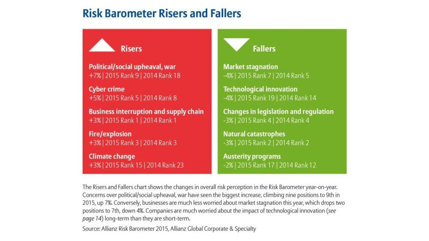 Cybercrime gehört zu den Aufsteigern unter den Top-Business-Risiken im Allianz Risk Barometer 2015. Das betriebliche Risikomanagement braucht eine entsprechende Antwort.