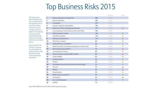 Weltweit liegt Cybercrime auf Platz 5 der Business-Risiken. Ein Blick auf die Gesamtliste zeigt, dass IT-Risiken aber auch an weiteren Stellen vertreten sind, wie zum Beispiel auf Platz 6, da Reputationsverlust durch Social Media Missbrauch verursacht werden kann.