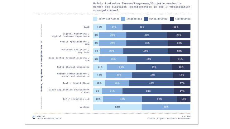 Unternehmen wollen vor allem im digitalen Marketing und in den Kundenprozessen vorankommen.
