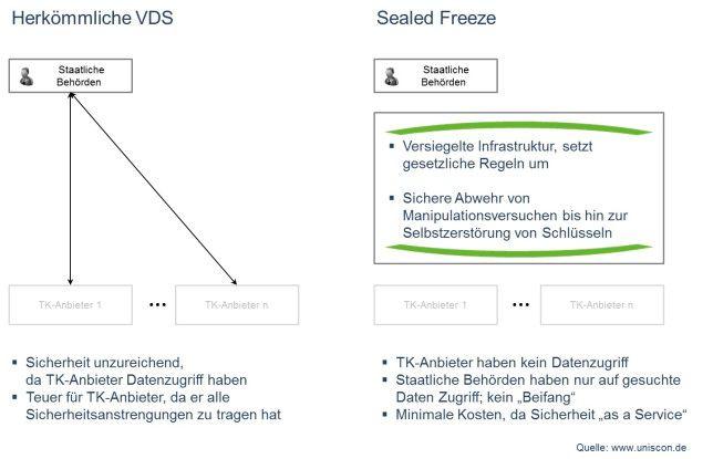 """Im Gegensatz zur """"herkömmlichen"""" Vorratsdatenspeicherung schaltet sich bei Sealed Freeze noch eine weitere Ebene zwischen Behörden und Anbieter."""