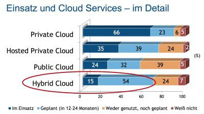 Application Performance Management in Hybrid Clouds: Die Leistungsfähigkeit von Anwendungen sicherstellen - Foto: IDC