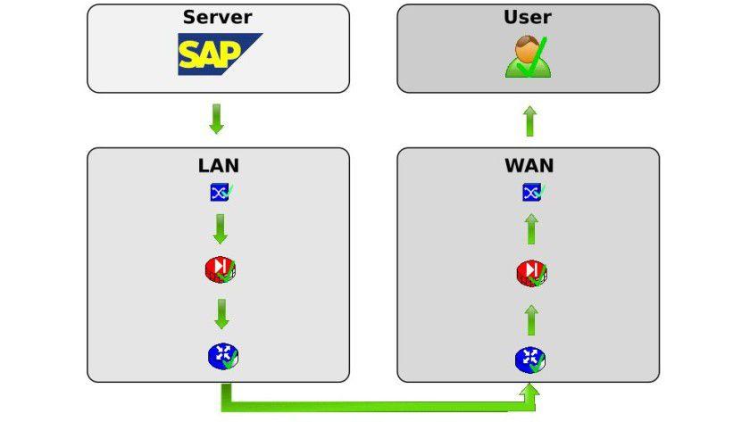 Abbildung 1: Viele Ursachen können dazu führen, dass ein Benutzer nicht auf eine Anwendung zugreifen kann.