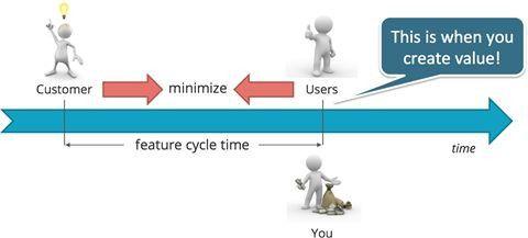 Auslieferung neuer Anwendungen durch Continuous Delivery und DevOps.