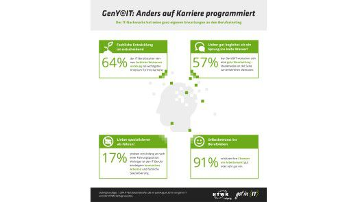 Fachliche Weiterentwicklung und eine gute Einarbeitung sind für den IT-Nachwuchs beim Berufseinstieg entscheidend. Fast alle Befragten (91 Prozent) rechnen sich gute Chancen auf dem Arbeitsmarkt aus.