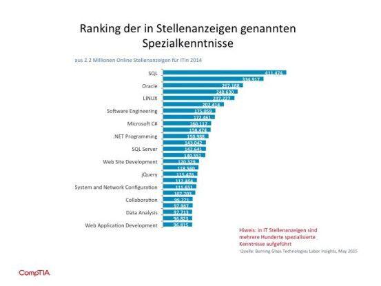 Aktuelle Jobtrends im IT-Markt: Gefragte Jobbewerber: Linux-Experten ...