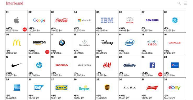 Die wertvollsten Marken der Welt