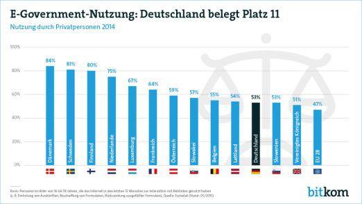 E-Government im Landesvergleich: Deutschland ist in Sachen Behörden-IT nicht gerade die Speerspitze der Innovation.