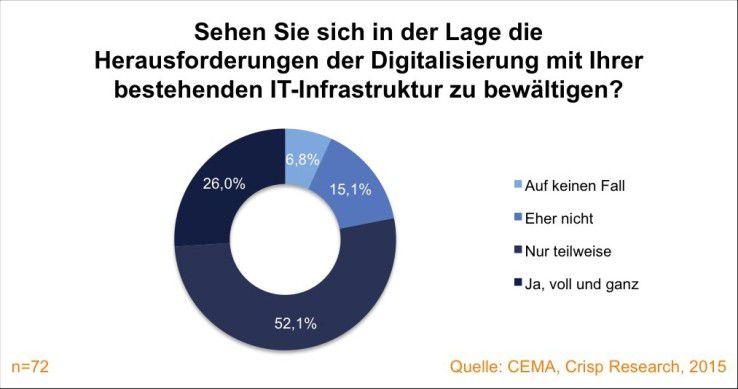Abbildung 2: Nur ein Viertel der Befragten ist sich sicher, mit der vorhandenen IT-Infrastruktur das Thema Digitalisierung umsetzen zu können.