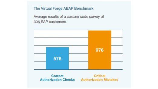 Der ABAP-Benchmark enthüllt die Schwachstellen im selbstgestrickten ABAP-Code.