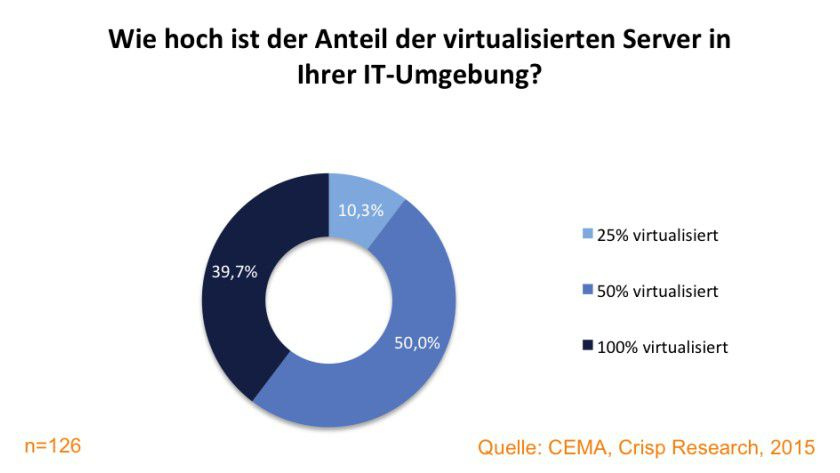 Einsatzgrad virtualisierter Server im deutschen Mittelstand