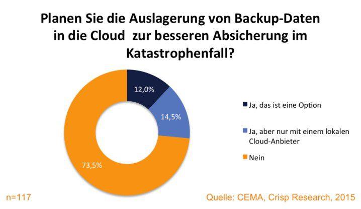 Berücksichtung von Cloud Backup- und Disaster Recovery Strategien im deutschen Mittelstand