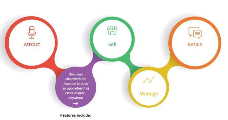 Die Service Commerce Plattform von Booker wurde ursprünglich für die Gastronomie und die Wellness-Branche entwickelt.