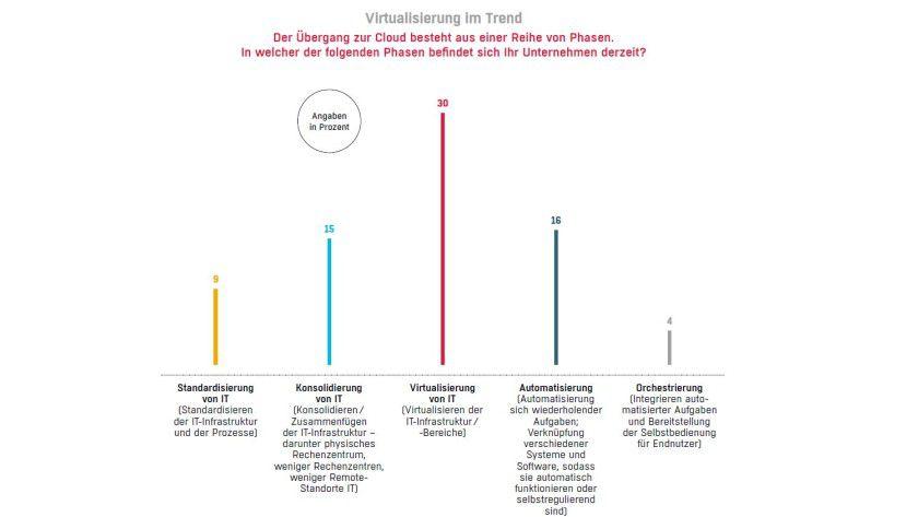 Der Weg in die Cloud führt über eine umfassende Virtualisierung.