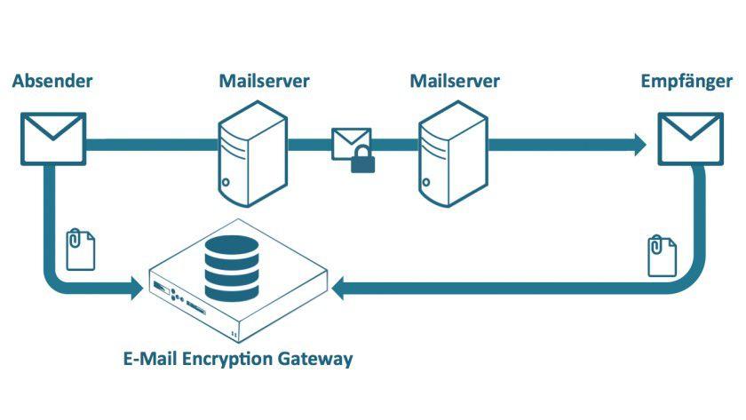 Grafik 2: Mit Hilfe eines E-Mail Encryption Gateways lassen sich große Dateianhänge abtrennen und versenden, ohne den Mailserver zu belasten.