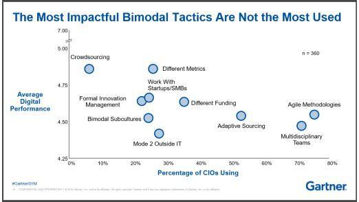 Bimodale Praktiken: Nicht immer sind die naheliegenden Maßnahmen auch die, die praktiziert werden.
