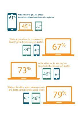 Prozentuale Verteilung der Gerätenutzung anhand typischer Beispiele aus dem Arbeitsalltag